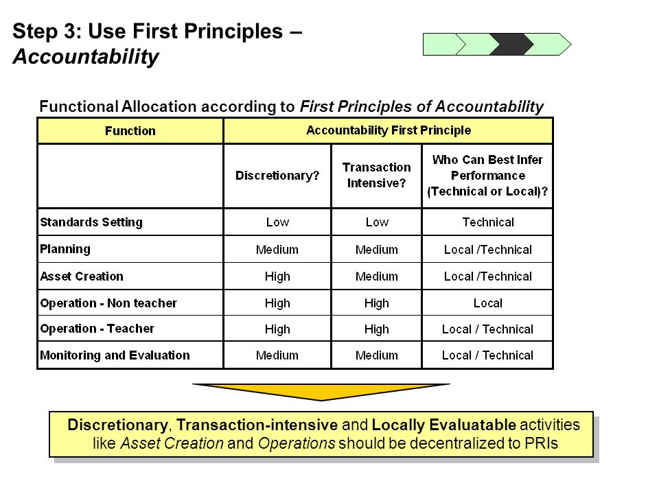 Step 3: Use First Principles – Accountability