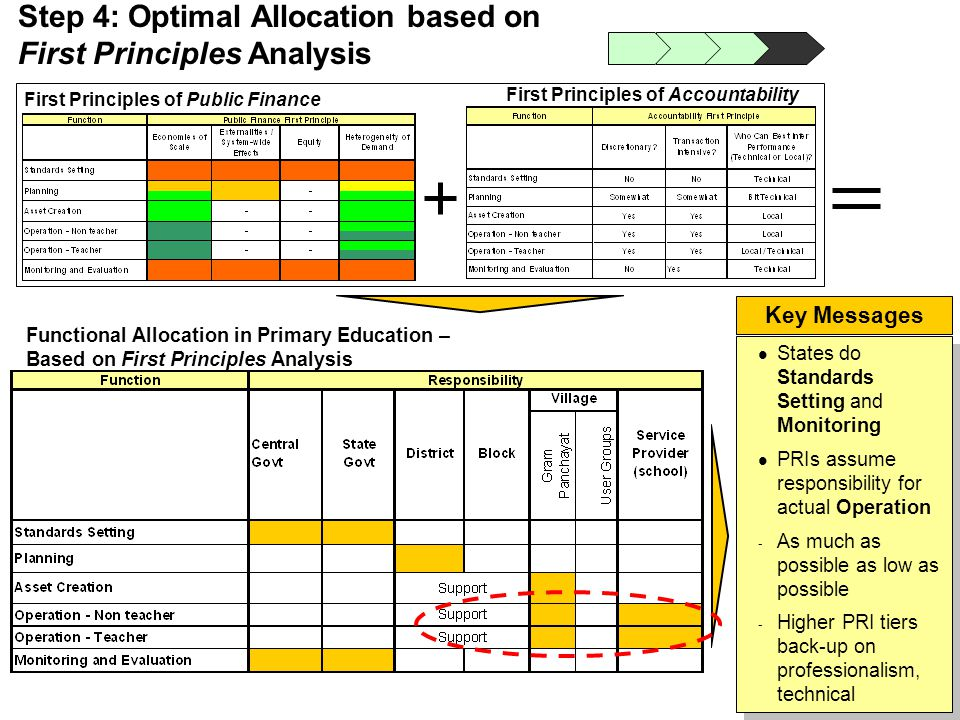 Step 4: Optimal Allocation based on First Principles Analysis