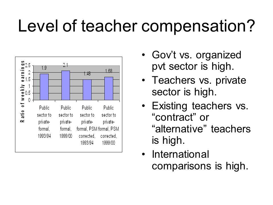 Level of teacher compensation
