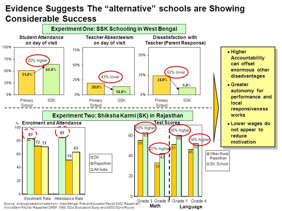 Evidence Suggests The alternative schools are Showing Considerable Success