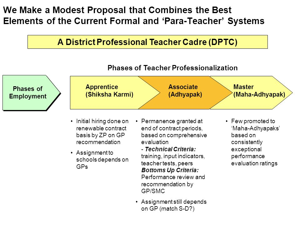 We Make a Modest Proposal that Combines the Best Elements of the Current Formal and 'Para-Teacher' Systems
