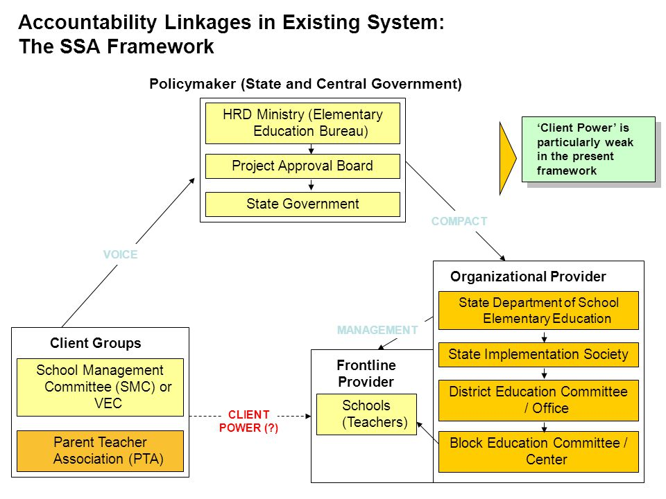 Policymaker (State and Central Government) Organizational Provider