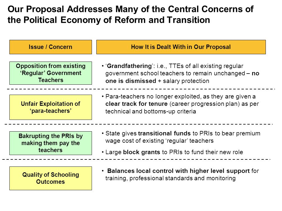 Our Proposal Addresses Many of the Central Concerns of the Political Economy of Reform and Transition