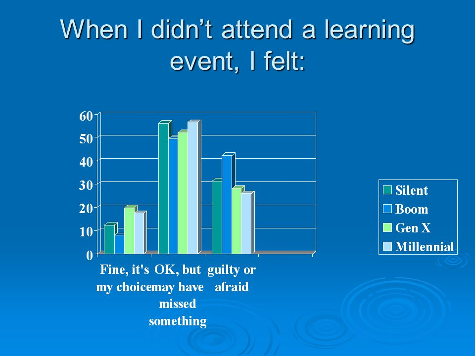 When I didn't attend a learning event, I felt: