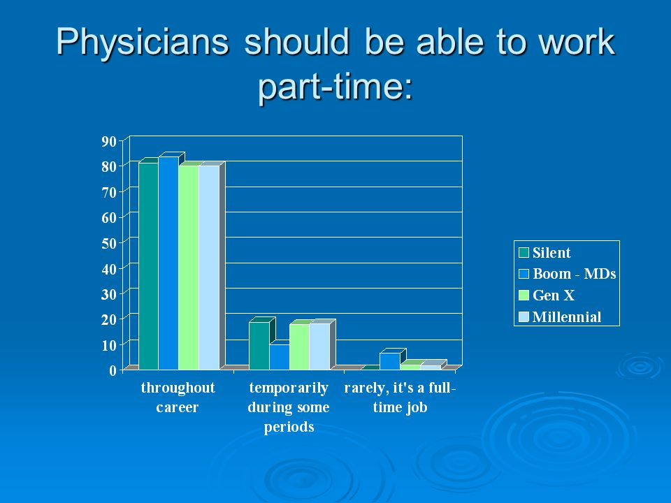 Physicians should be able to work part-time: