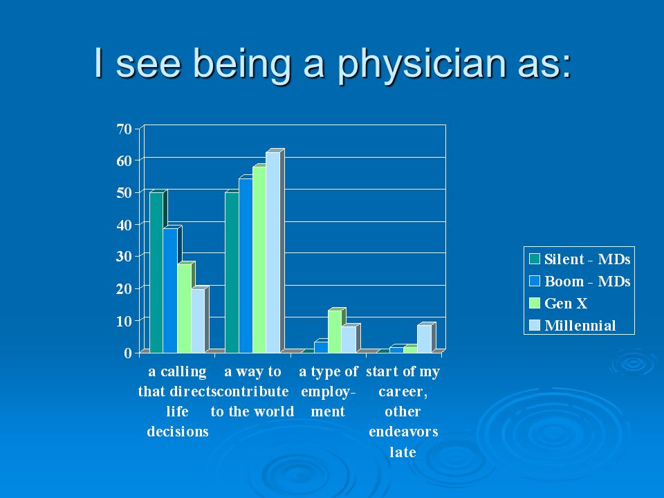 I see being a physician as: