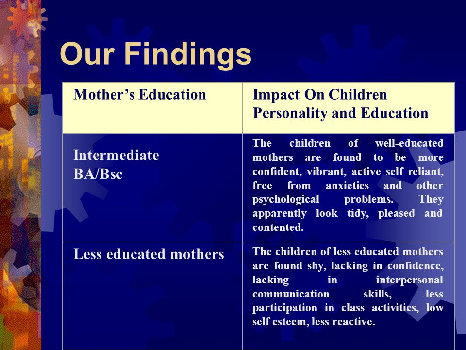 Our Findings Mother's Education