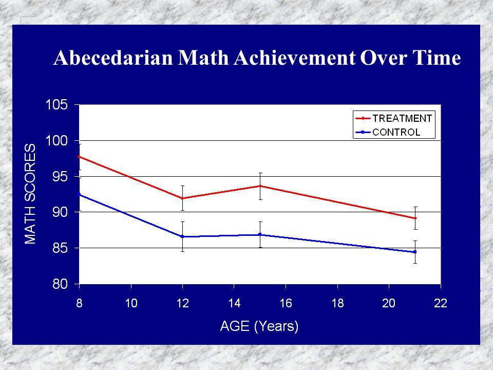 Abecedarian Math Achievement Over Time