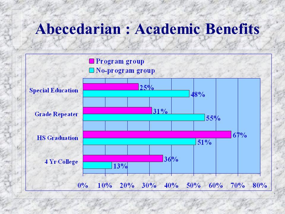 Abecedarian : Academic Benefits