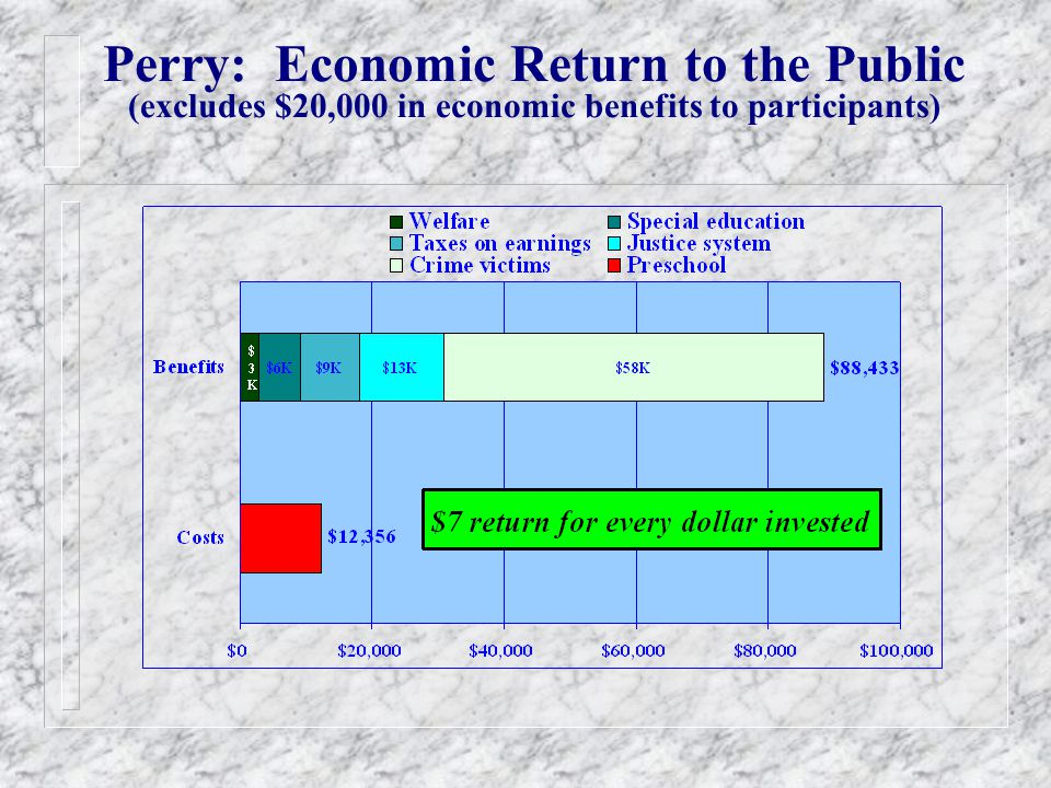 Perry: Economic Return to the Public (excludes $20,000 in economic benefits to participants)