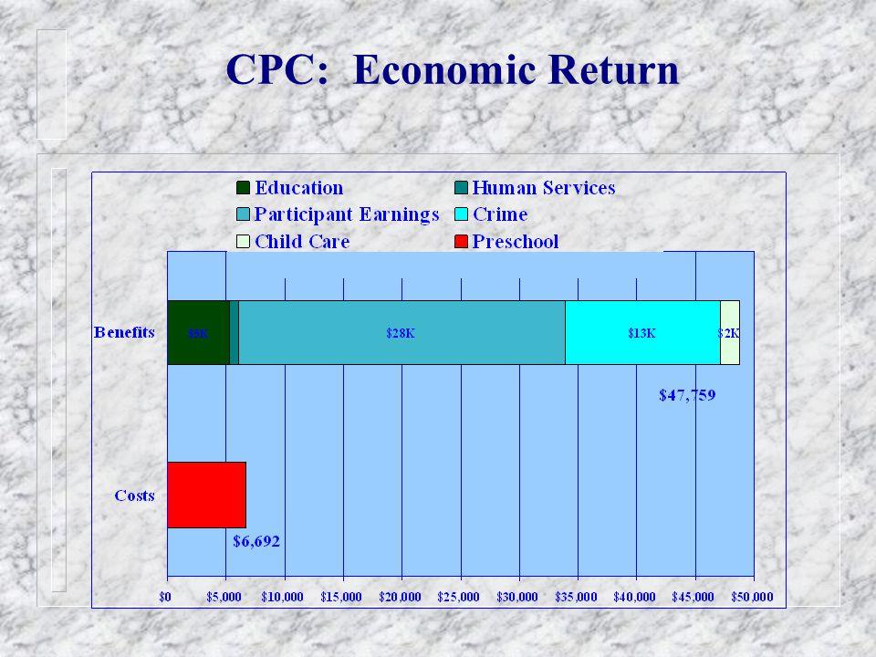 CPC: Economic Return
