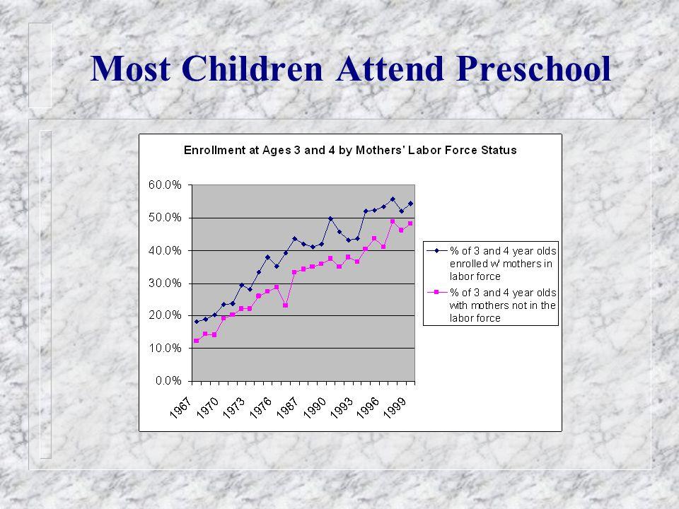 Most Children Attend Preschool