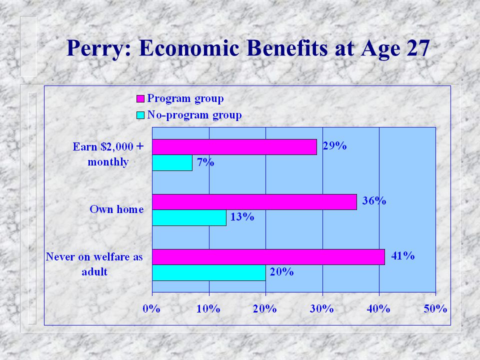 Perry: Economic Benefits at Age 27