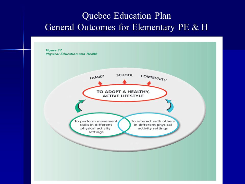 General Outcomes for Elementary PE & H