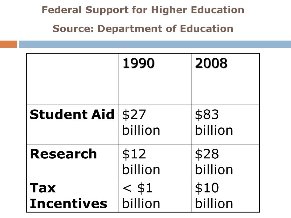 Federal Support for Higher Education Source: Department of Education