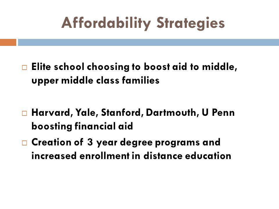 Affordability Strategies