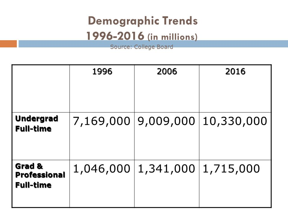 Demographic Trends 1996-2016 (in millions) Source: College Board