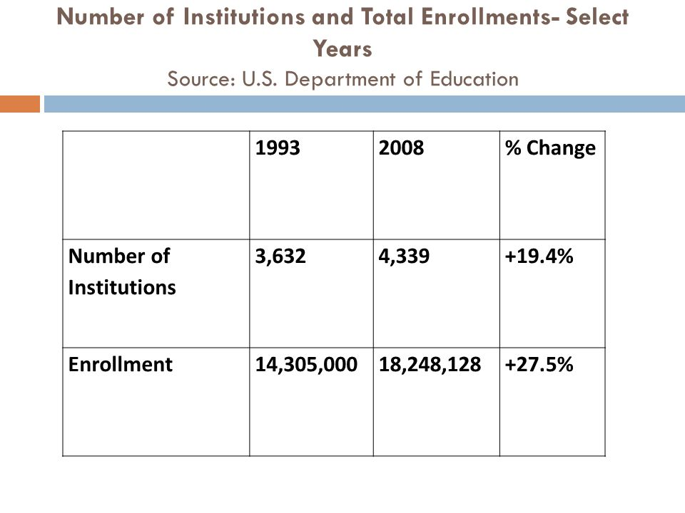 Number of Institutions and Total Enrollments- Select Years Source: U.S. Department of Education