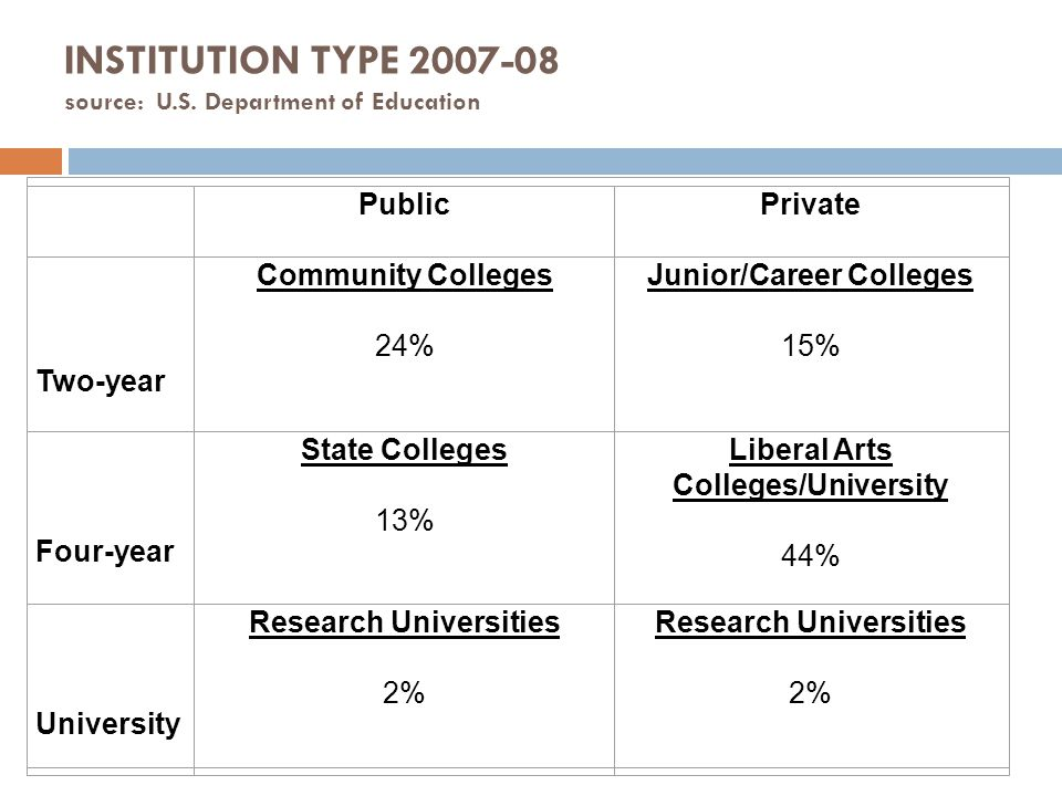 INSTITUTION TYPE 2007-08 source: U.S. Department of Education