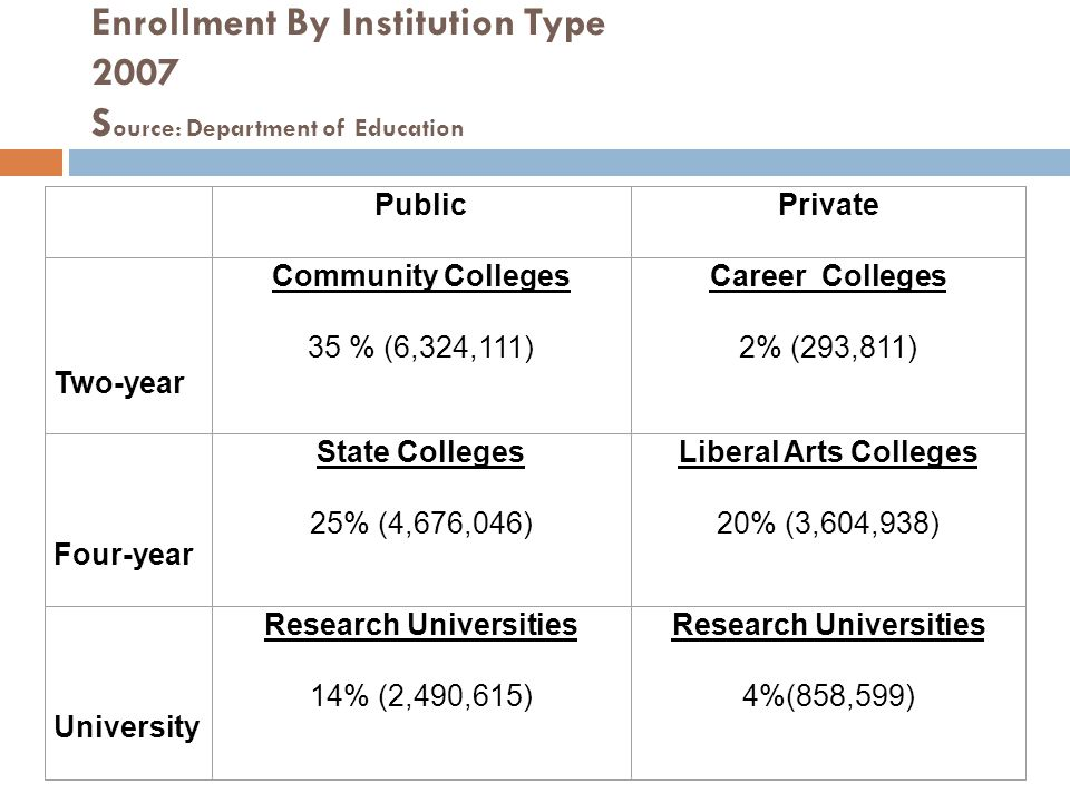 Enrollment By Institution Type 2007 Source: Department of Education