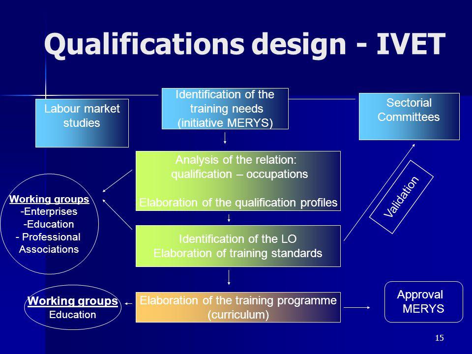 Qualifications design - IVET