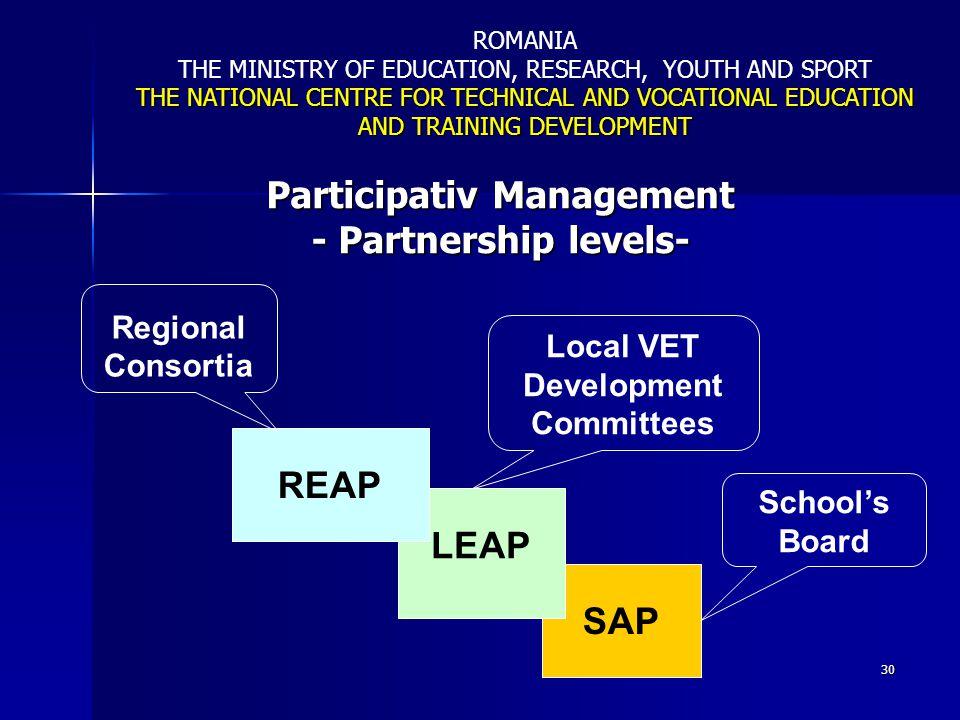 Participativ Management - Partnership levels-