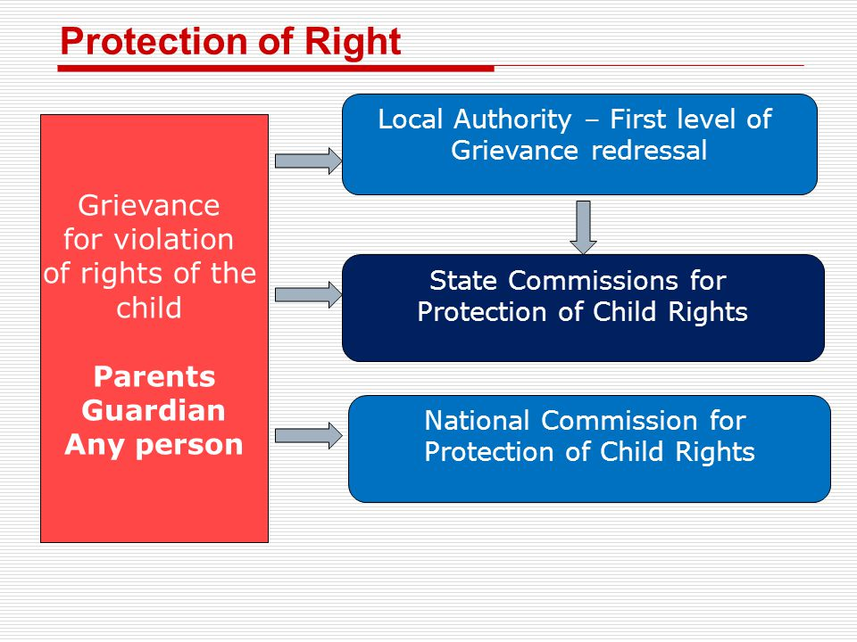 Protection of Right Grievance for violation of rights of the child