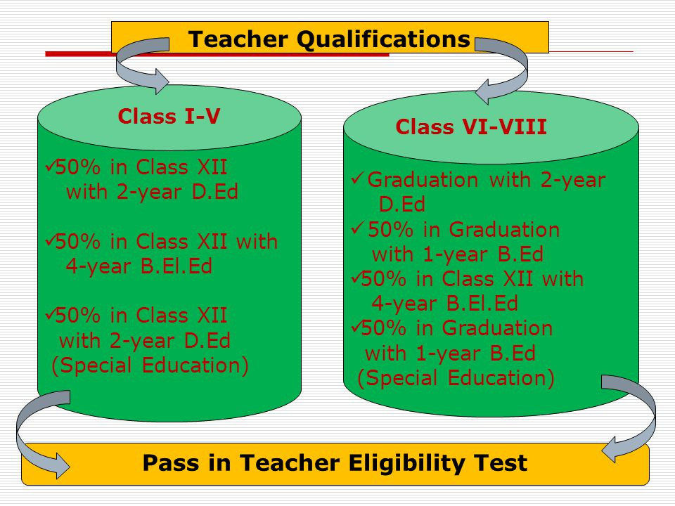 Teacher Qualifications Pass in Teacher Eligibility Test