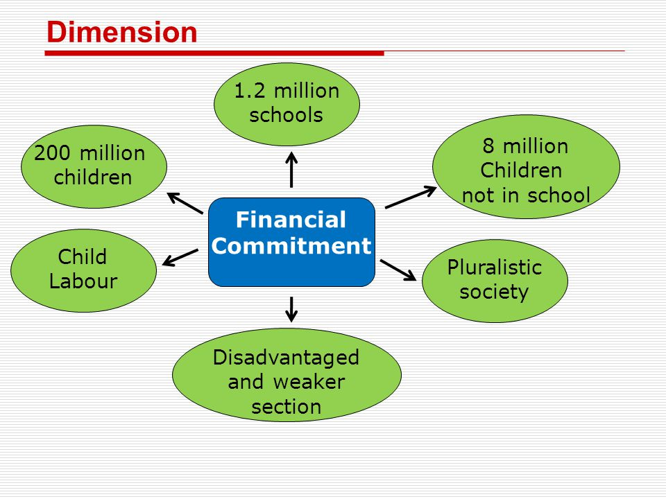 Dimension Financial Commitment 1.2 million schools 8 million