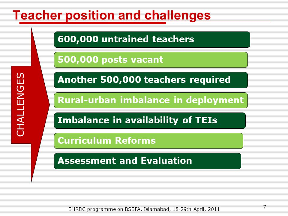 Teacher position and challenges