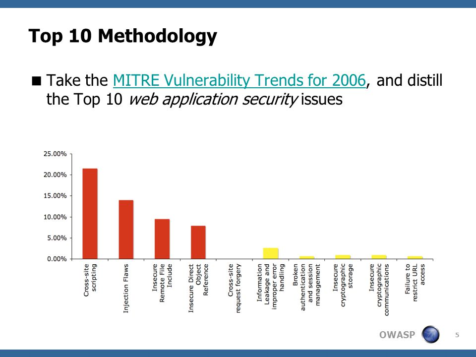 Top 10 Methodology Take the MITRE Vulnerability Trends for 2006, and distill the Top 10 web application security issues.