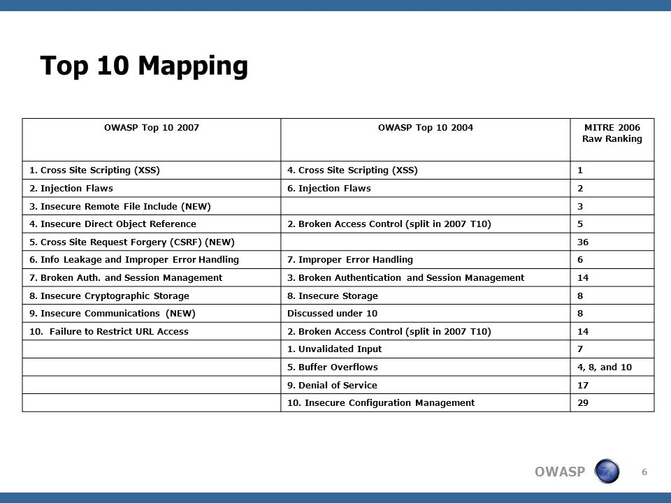 Top 10 Mapping OWASP Top 10 2007 OWASP Top 10 2004 MITRE 2006
