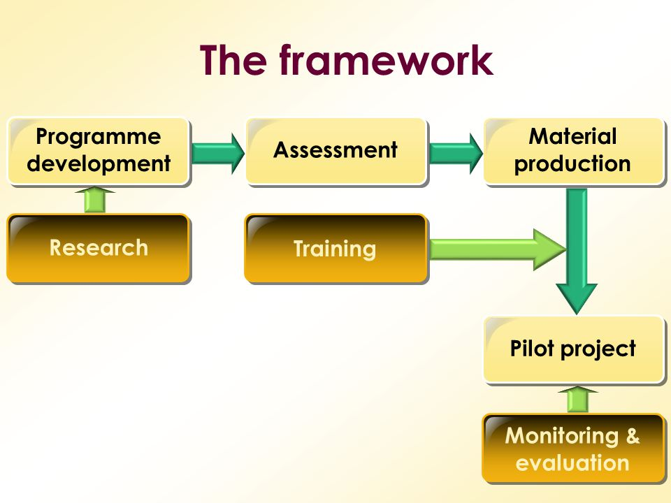 Programme development Monitoring & evaluation