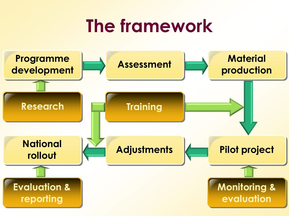 Programme development Evaluation & reporting Monitoring & evaluation