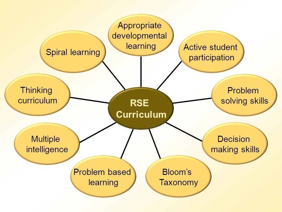 RSE Curriculum Appropriate developmental learning Spiral learning