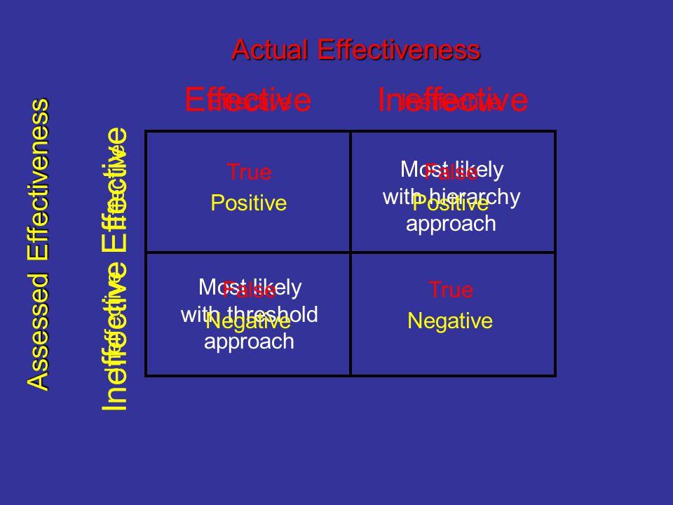 Effective Ineffective Effective Ineffective Actual Effectiveness