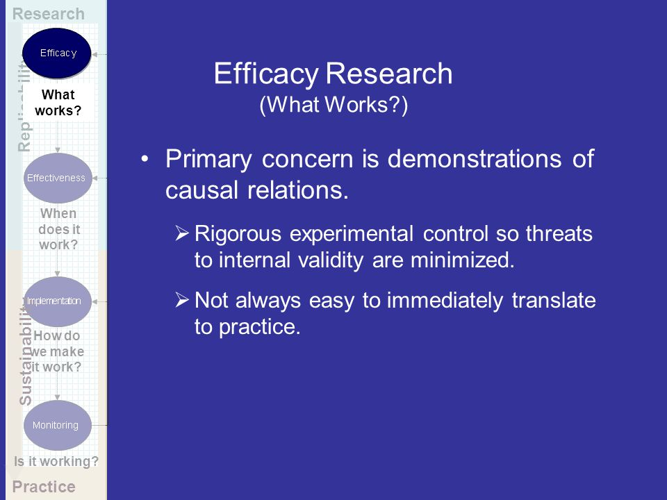 Efficacy Research (What Works )