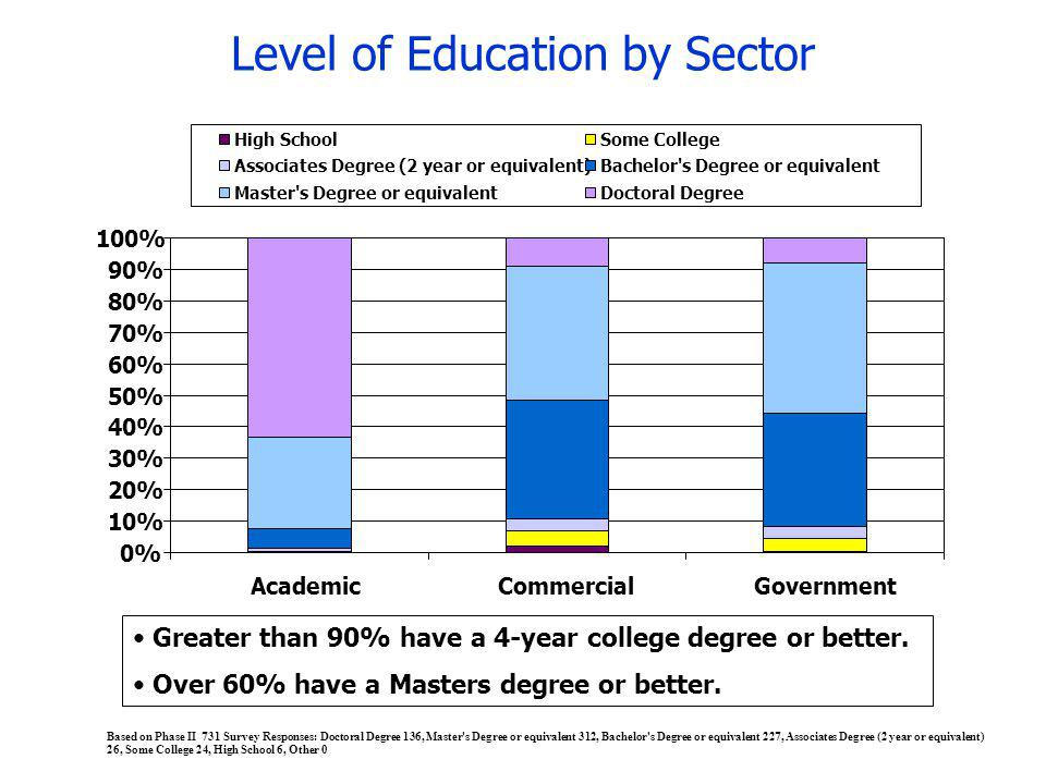 Level of Education by Sector