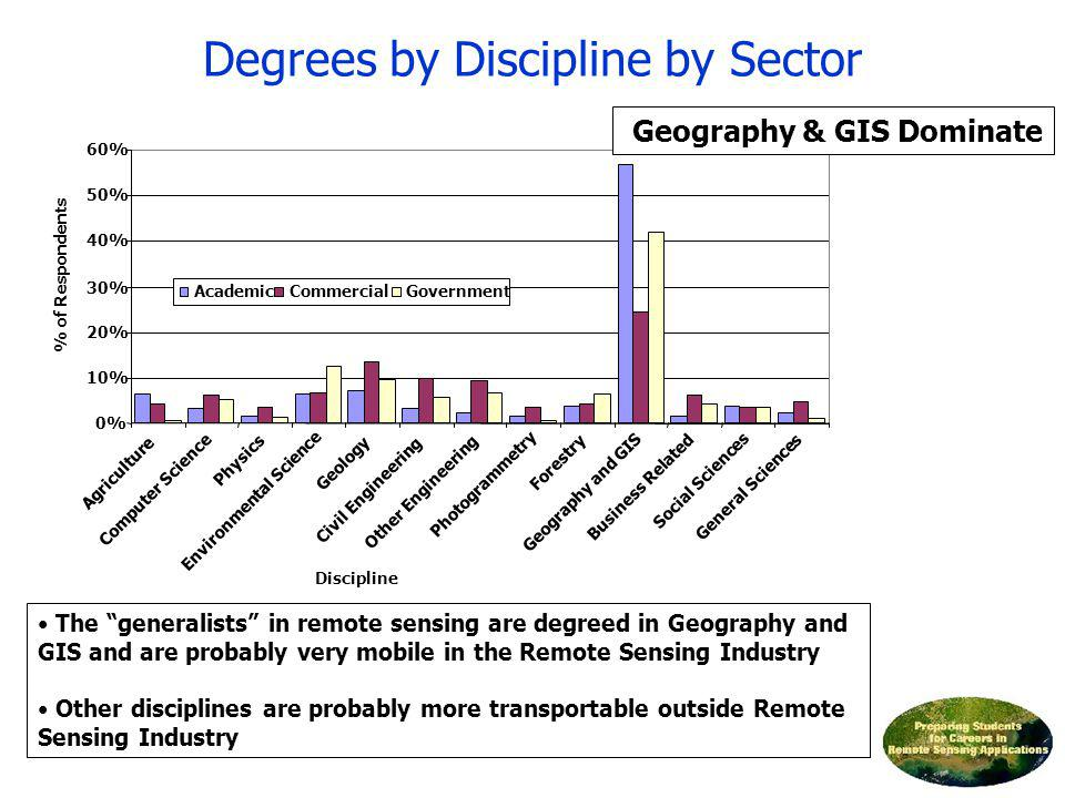 Degrees by Discipline by Sector