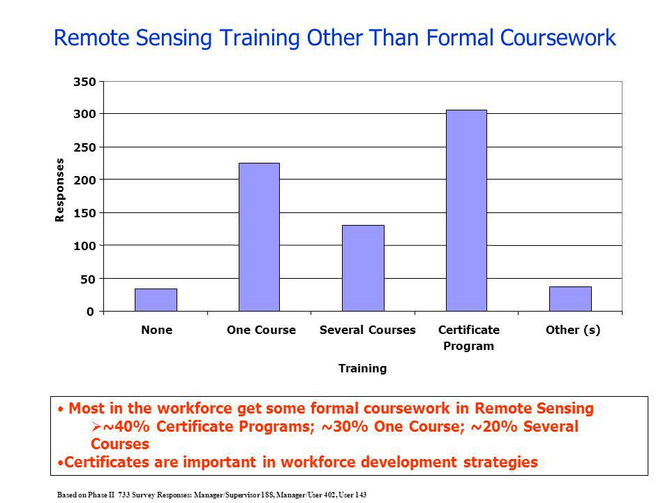Remote Sensing Training Other Than Formal Coursework