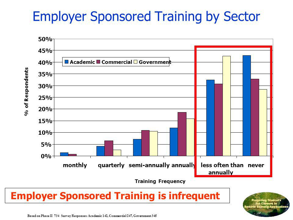 Employer Sponsored Training by Sector