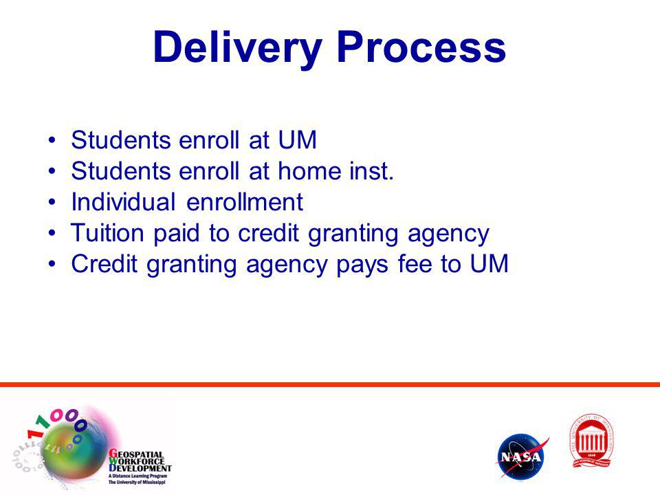 Delivery Process Students enroll at UM Students enroll at home inst.