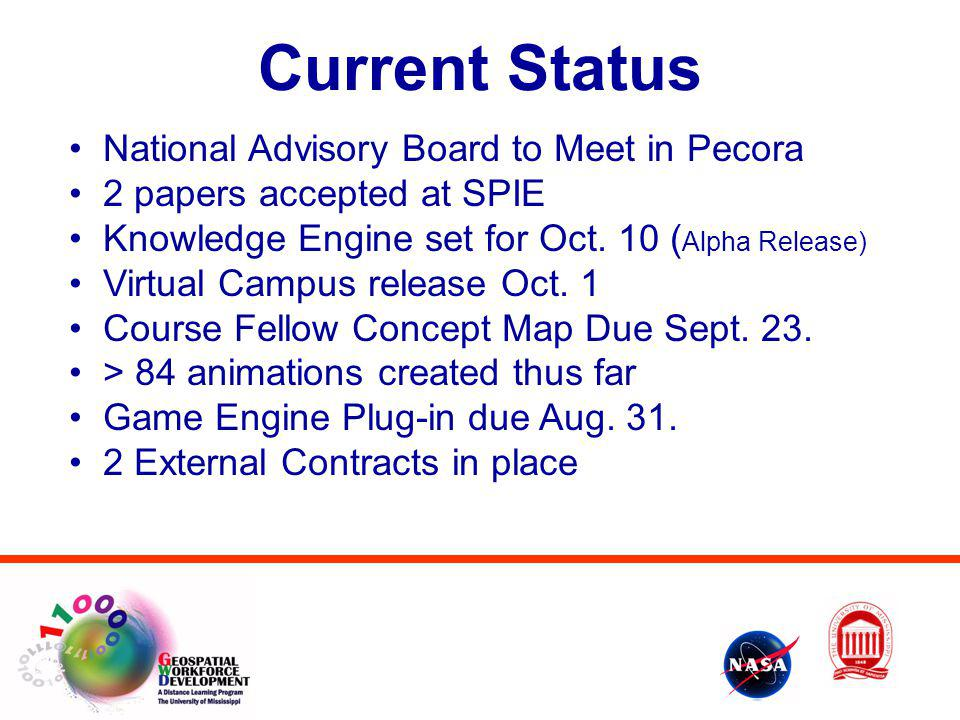 Current Status National Advisory Board to Meet in Pecora