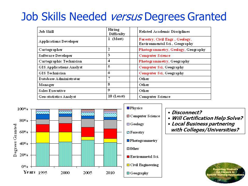 Job Skills Needed versus Degrees Granted