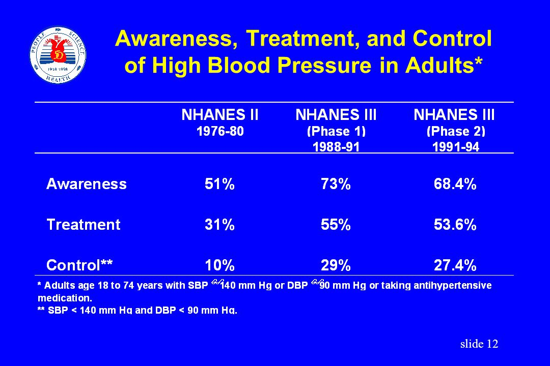 Awareness, Treatment, and Control of High Blood Pressure in Adults*