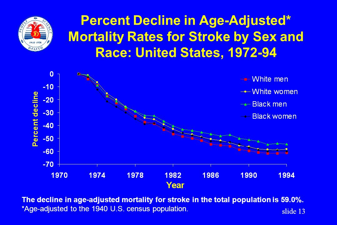 Percent Decline in Age-Adjusted