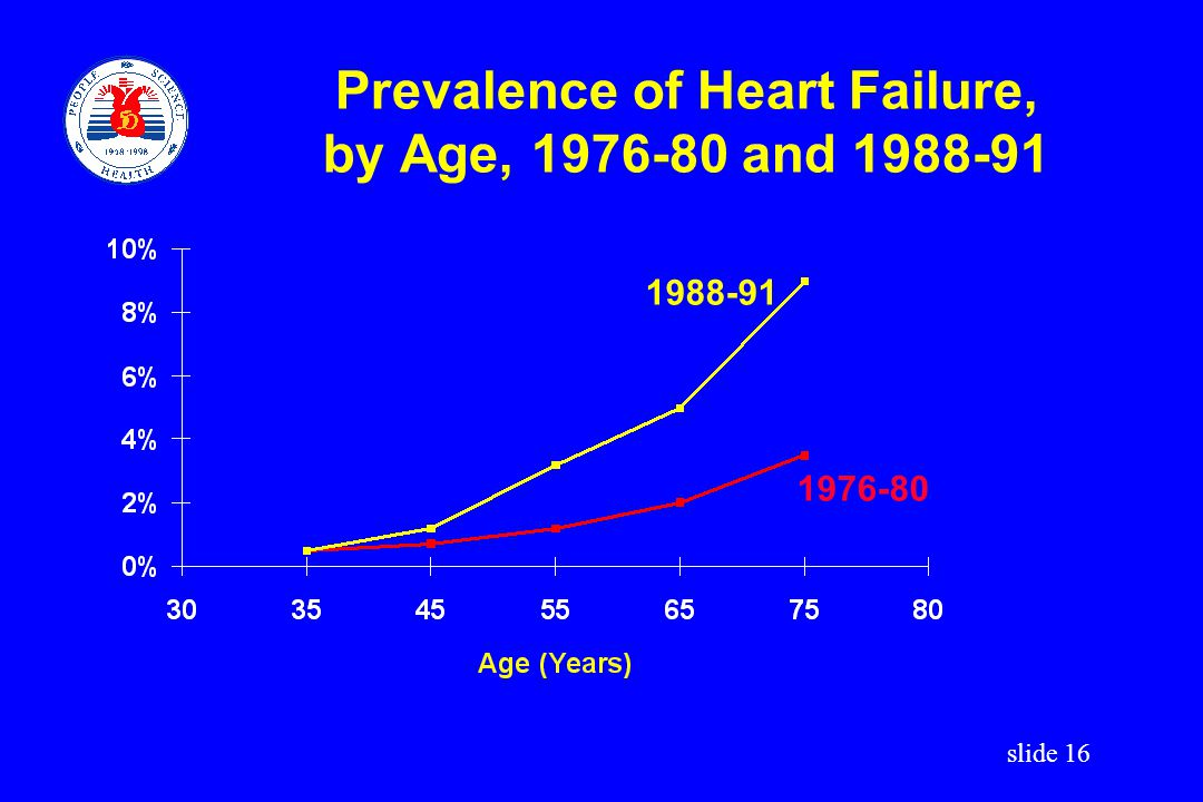 Prevalence of Heart Failure, by Age, 1976-80 and 1988-91