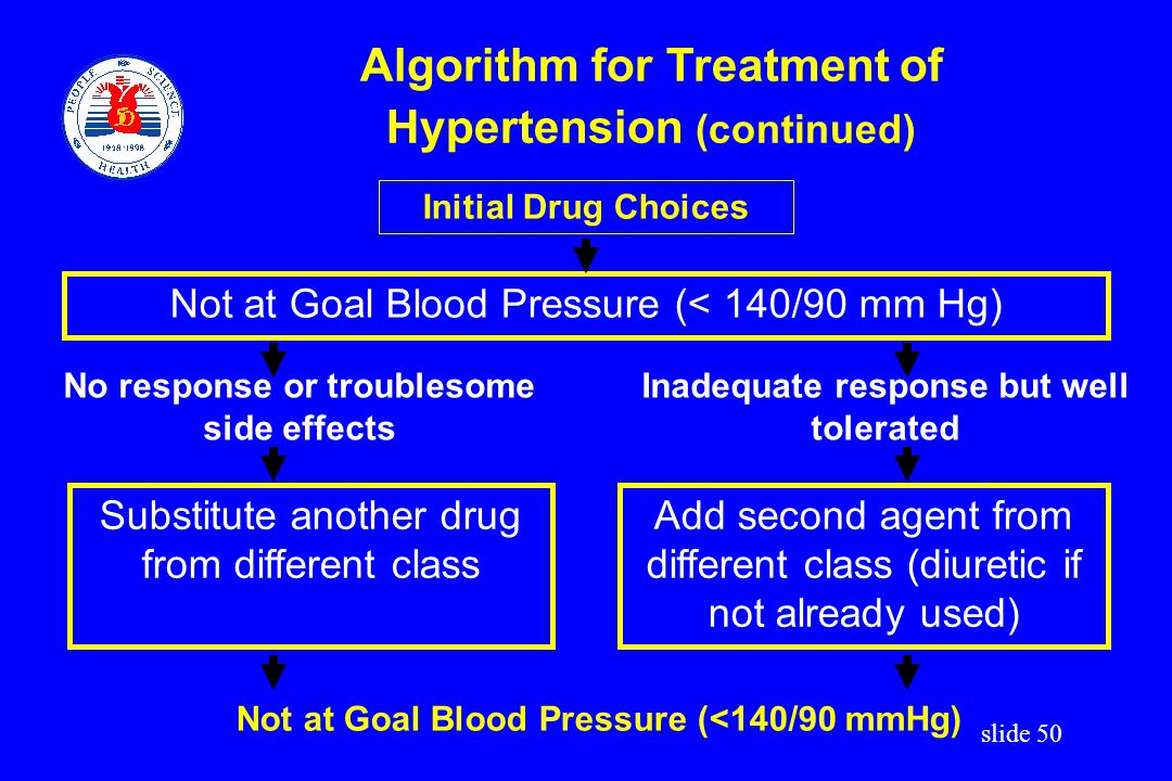 Algorithm for Treatment of Hypertension (continued)