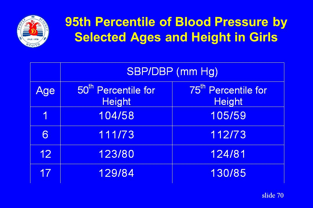 95th Percentile of Blood Pressure by Selected Ages and Height in Girls