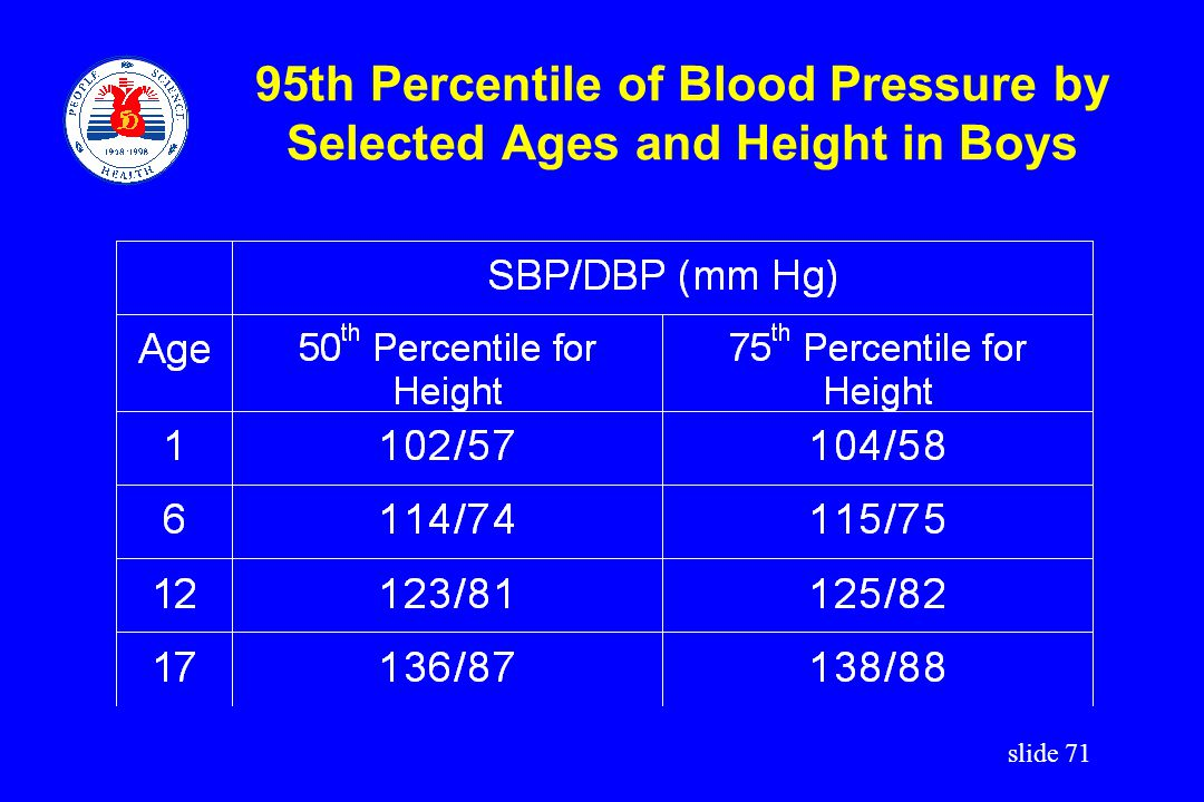 95th Percentile of Blood Pressure by Selected Ages and Height in Boys